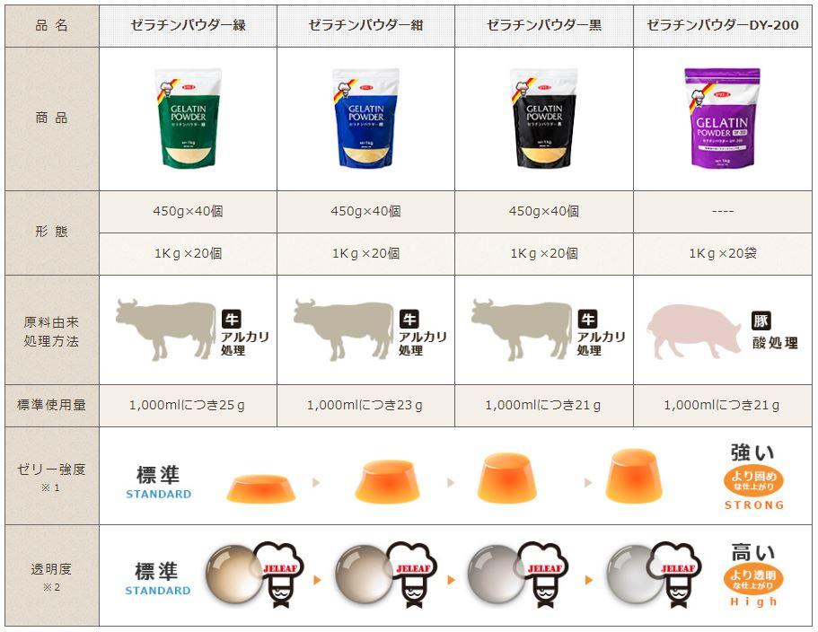 geratin powder