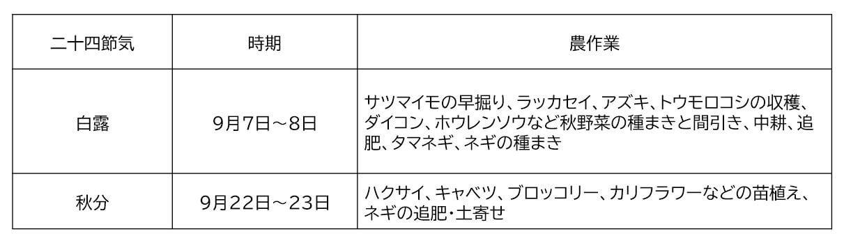 kugatsu,nousagyo-3 (★)